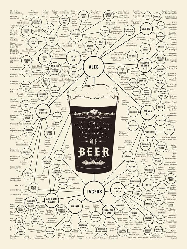 Beer Types