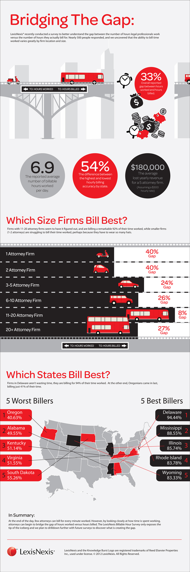Billable Hours Infographic
