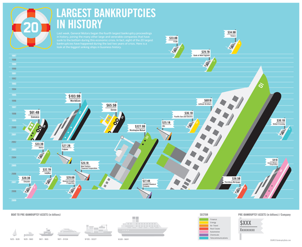 Largest Bankruptcies in History